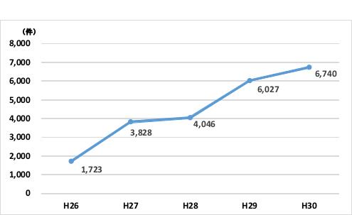 標的型メールの件数集計グラフ
