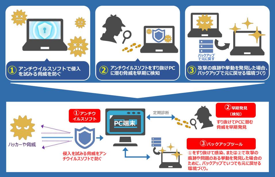 情報セキュリティ対策 最適案